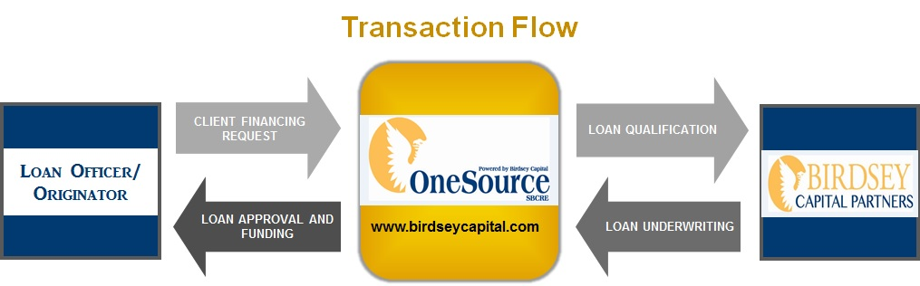 SBC - Process Flow Chart v5